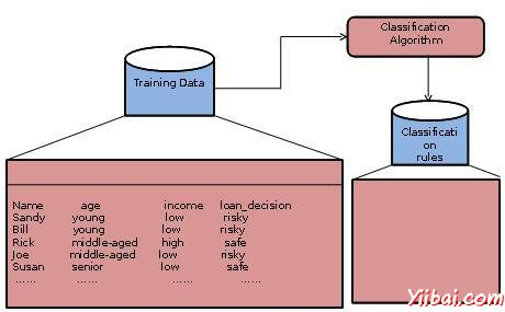 Building the Classifier or Model