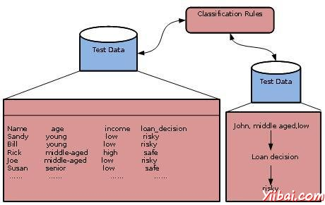 Using the Classifier