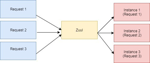 Zuul和Eureka進行負載均衡的示例
