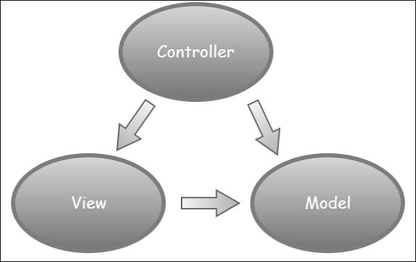 ASP.Net MVC模式