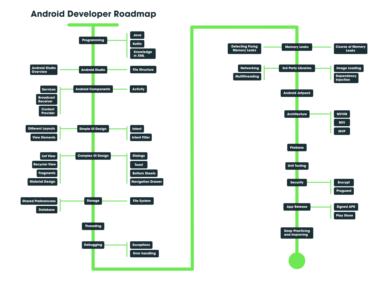 成為Android開發人員的最佳方法-完整的路線圖