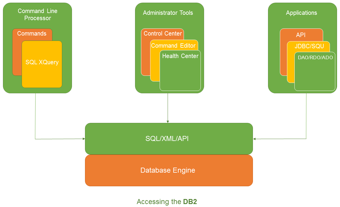 Accessing DB22