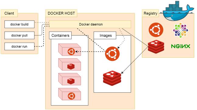 Docker架構