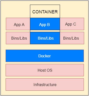 Docker容器和映像