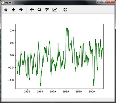 分析時間序列數據