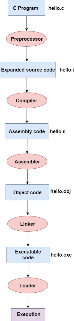 C語言編譯