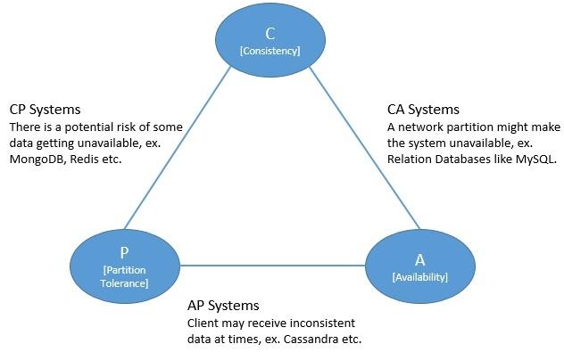 分佈式系統基礎