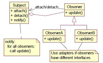 觀察者設計模式