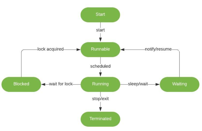如何在Java中處理InterruptedException