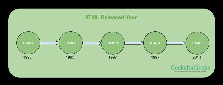 HTML版本發布年份