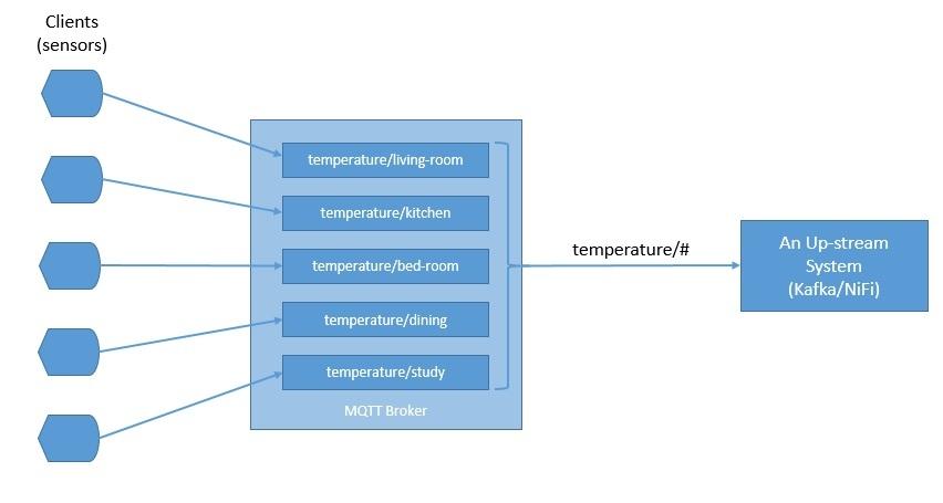 具有MQTT,NiFi和InfluxDB的物聯網數據管道