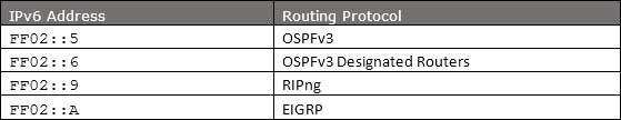 IPv6特殊地址