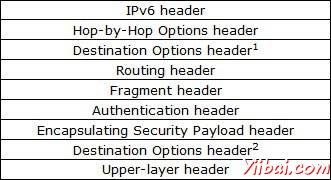 IPv6報頭