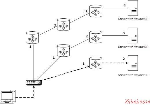 IPv6尋址模式