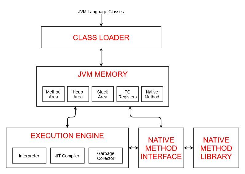 Java是編譯語言還是解釋語言?
