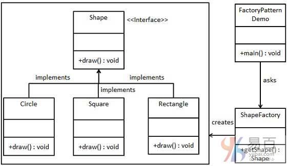 Java工廠設計模式