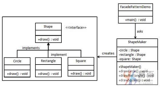 Java門面模式(或外觀模式)