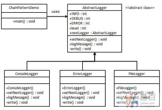Java責任鏈模式