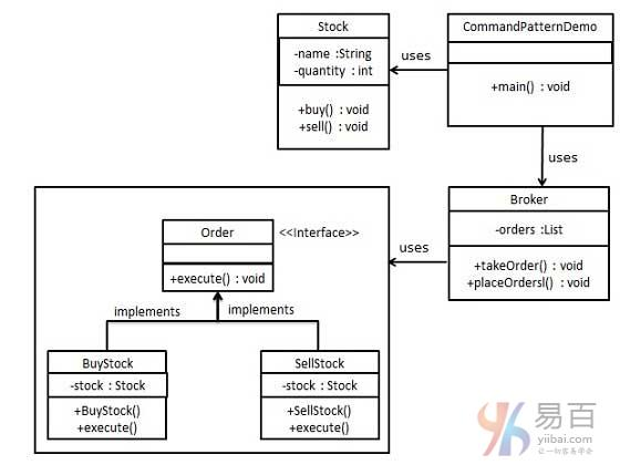 Java命令模式