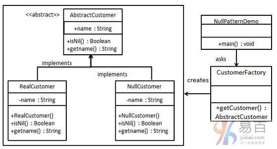 Java空對象模式