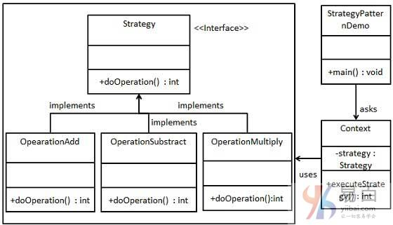 Java策略模式