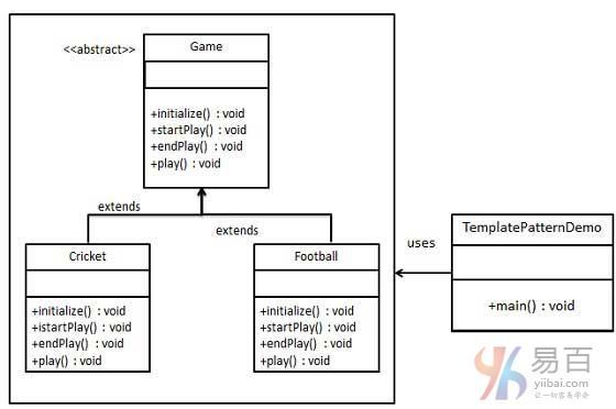 Java模板模式