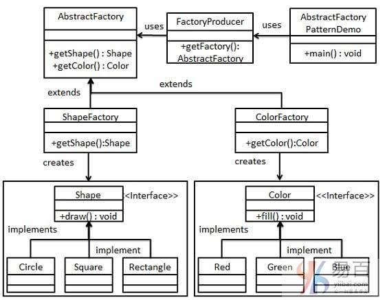Java抽象工廠模式