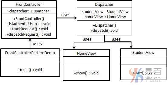 Java前端控制器模式