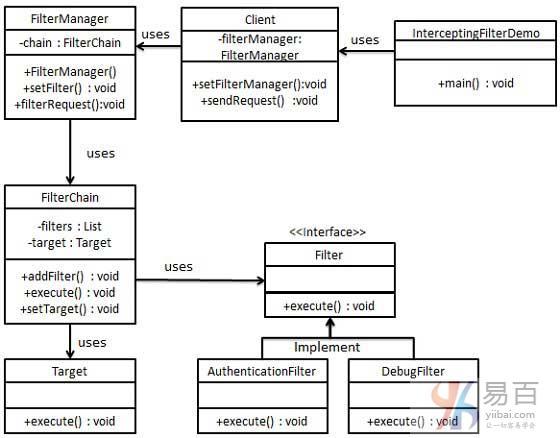 Java攔截過濾器模式