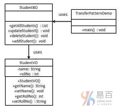 Java傳輸對象模式