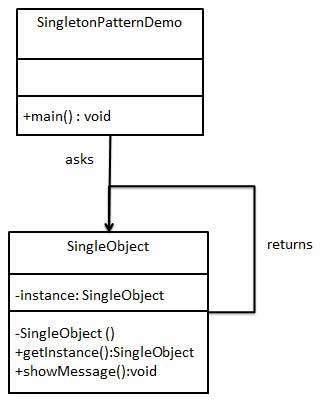 Java單例模式