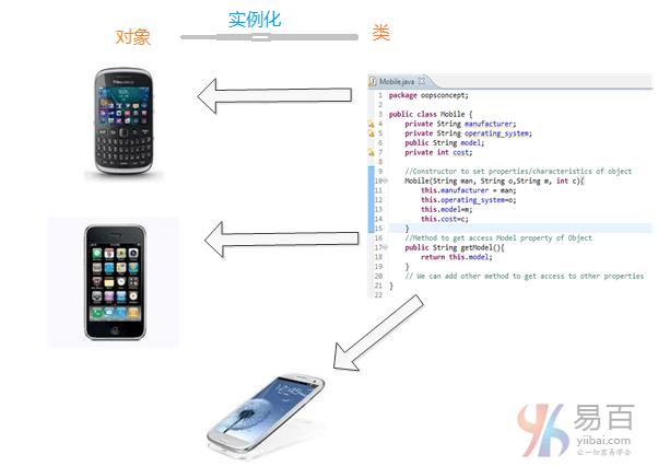 Java面向對象設計