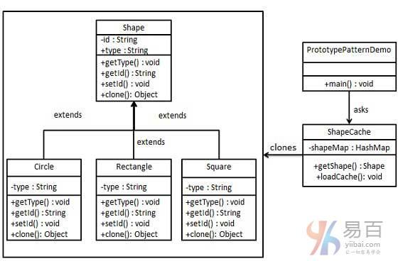 Java原型模式