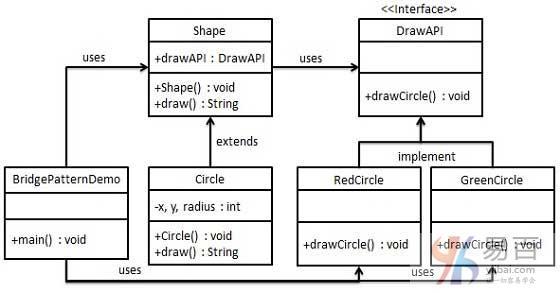 Java橋接模式
