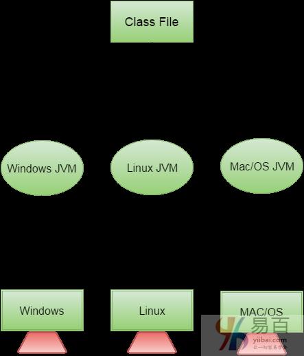 Java教程