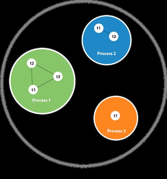 Java多線程教程