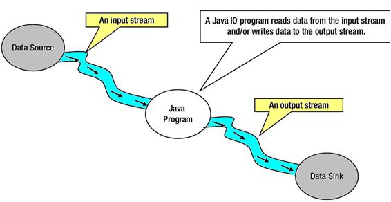 Java IO與NIO比較