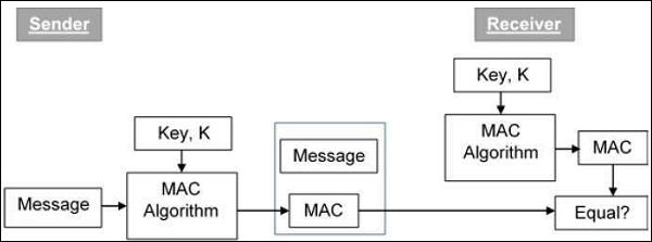 Java密碼學創建MAC