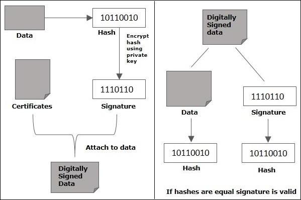 Java密碼學創建簽名