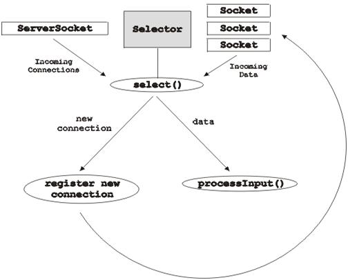 Java NIO選擇器