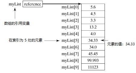 數組存儲結構示例