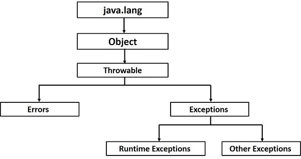 Java異常層次結構