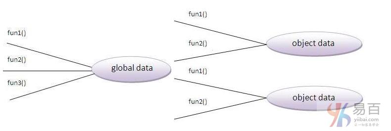 Java面向對象(OOP)概念