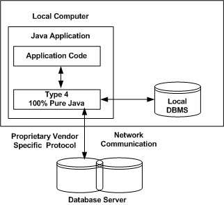 JDBC驅動程序類型
