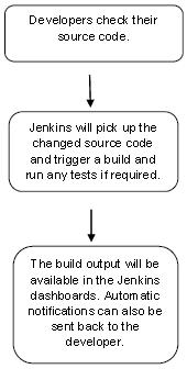 Jenkins教程