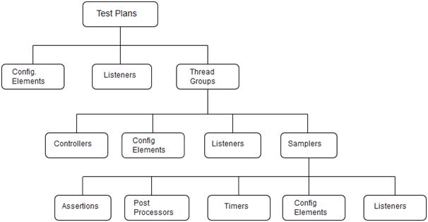 JMeter測試計劃元素