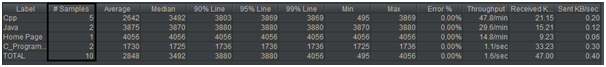 JMeter分佈式負載測試(吞吐量控制器)