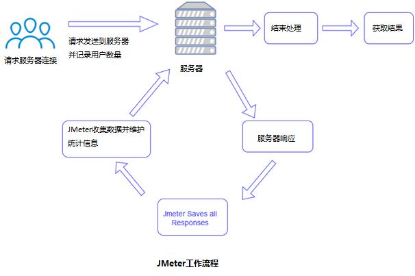 JMeter工作流程