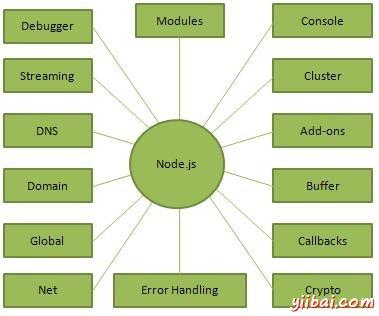 Node.js Concepts