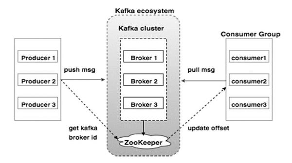 Kafka羣集體系結構
